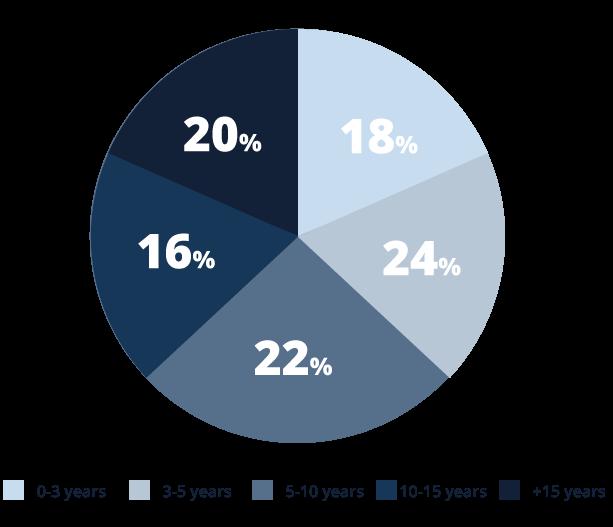Graphique montrant la répartition des consultants InSpirit selon leur nombre d'années de relation avec les associés de Spirit Advisors