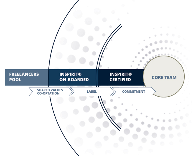 Graphic showing the promotion model within the InSpirit community