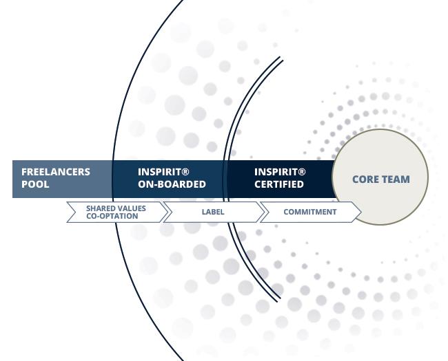Schéma montrant le modèle de progression au sein de la communauté InSpirit